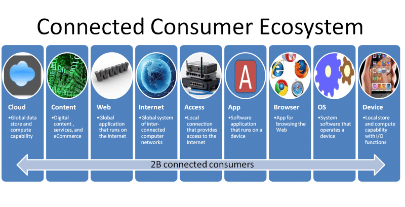 connect consumer